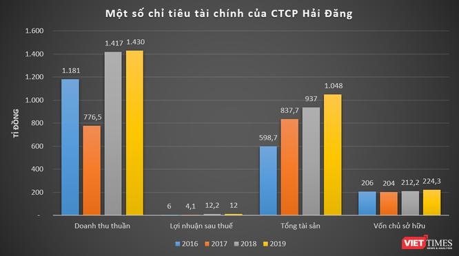 Hé mở Tập đoàn Hải Đăng - nhà thầu ruột của tỉnh Tây Ninh ảnh 1