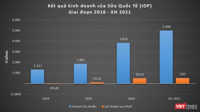 Sữa Quốc tế (IDP) đặt mục tiêu doanh thu 5.000 tỉ đồng năm 2021, chia cổ tức 40% - 80% bằng tiền ảnh 1