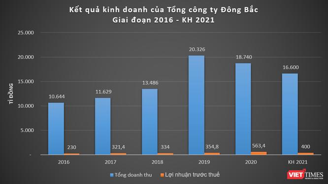 """Vietcombank """"bơm"""" 700 tỉ đồng cho Tổng công ty Đông Bắc ảnh 1"""