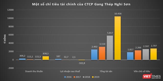 Khủng như VAS Group của đại gia ngành thép Nguyễn Bảo Giang ảnh 4