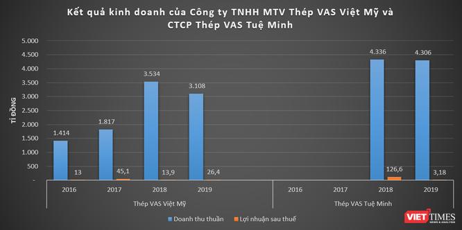 Khủng như VAS Group của đại gia ngành thép Nguyễn Bảo Giang ảnh 3
