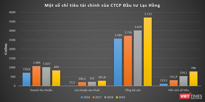 CTCP Đầu tư Lạc Hồng - ông chủ lâu đài Tam Đảo giàu cỡ nào? ảnh 1