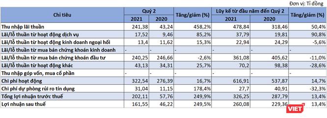 VietBank báo lãi quý 2 gấp 3,5 lần cùng kỳ ảnh 1