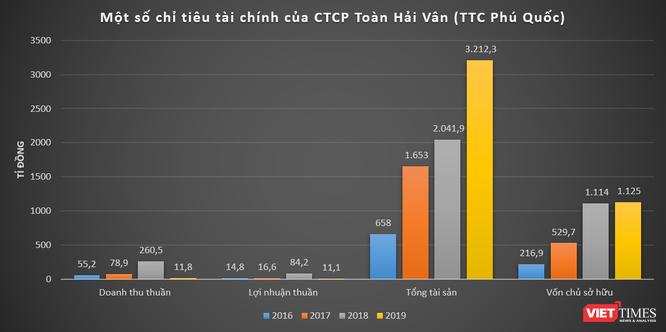 TTC Phú Quốc: 350 tỉ đồng chảy về Khu phức hợp Vịnh Đầm ảnh 1