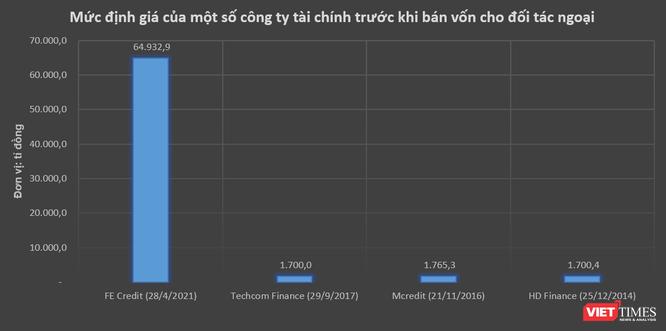 Vốn ngoại dồn dập vào các công ty tài chính Việt ảnh 1
