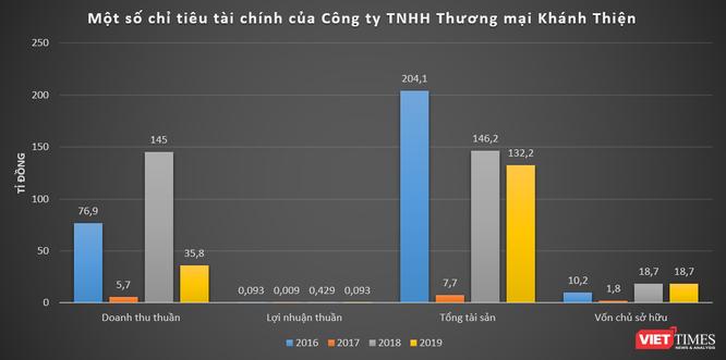 Chân dung Công ty Khánh Thiện của đại gia Phạm Duy Tân mà Bộ GTVT vừa cảnh cáo ảnh 1