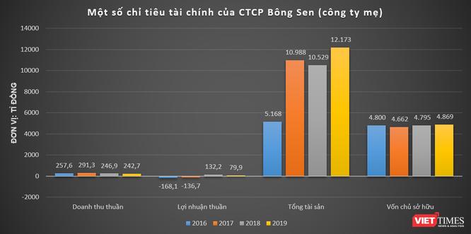 """Bông Sen Corp: Chủ khách sạn Daewoo """"cơ cấu nợ"""" bằng loạt trái phiếu 4.800 tỉ đồng ảnh 2"""