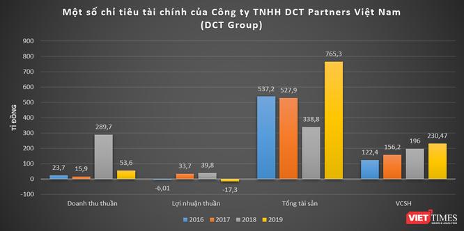 Khoản nợ 2.000 tỉ đồng của DCT Group ảnh 1