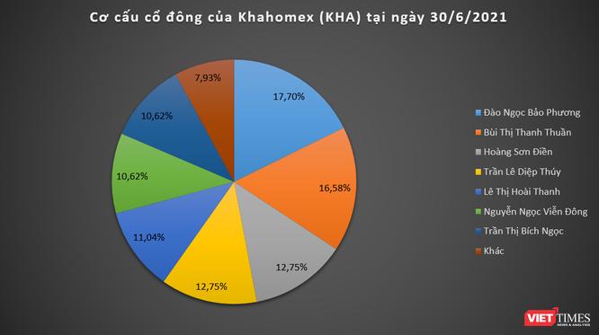 Đường về Khahomex (KHA) của khu 'đất vàng' 6.327 m2 tại quận Tân Phú (TP. HCM) ảnh 2