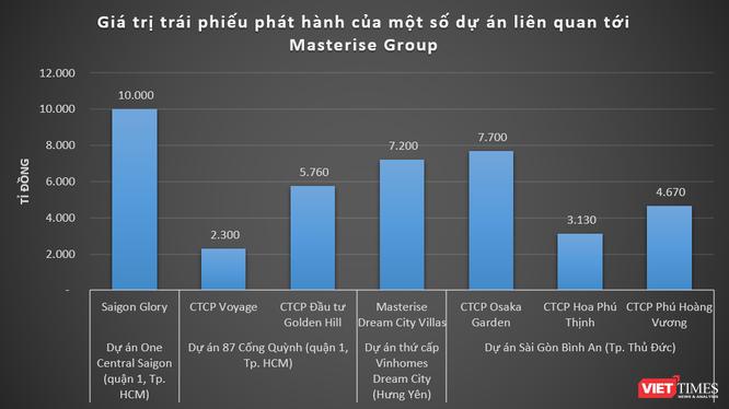 Cách 15.500 tỉ đồng cấp tập 'chảy' qua siêu dự án Sài Gòn Bình An ảnh 1