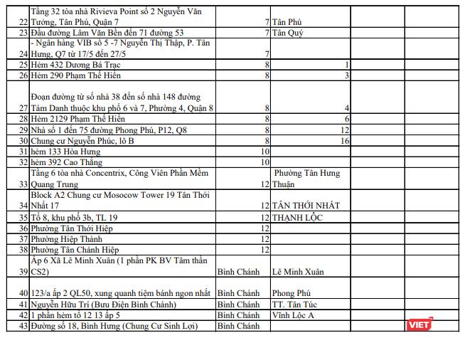 3 chuỗi lây nhiễm lớn và 159 điểm phong toả khắp TP.HCM ảnh 4