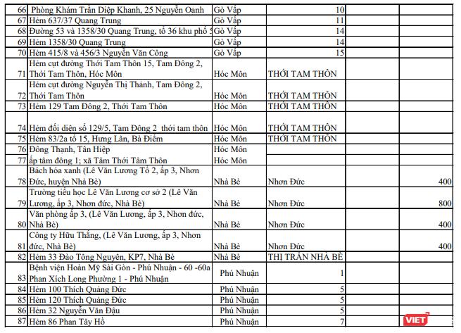 3 chuỗi lây nhiễm lớn và 159 điểm phong toả khắp TP.HCM ảnh 6