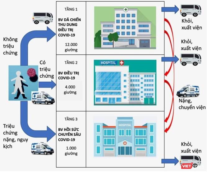 TP.HCM hơn 9.416 bệnh nhân, triển khai nhiều bệnh viện dã chiến, 17.000 giường điều trị COVID-19 ảnh 4