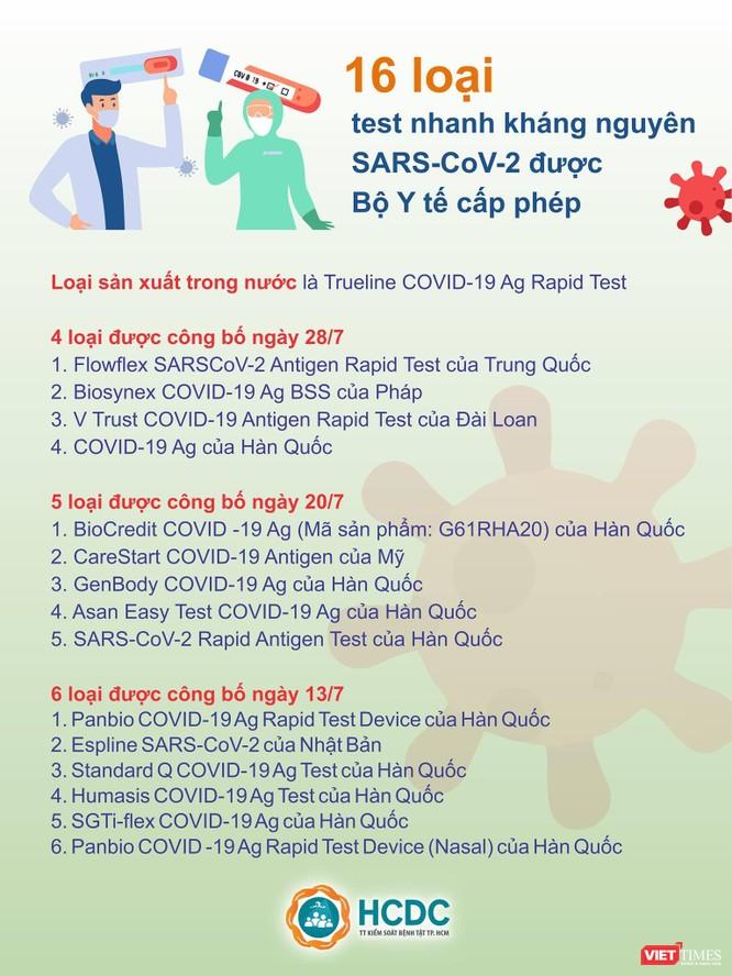 TP.HCM: Hơn 108.000 ca nhiễm COVID-19, test nhanh và vaccine có phải lời giải? ảnh 1