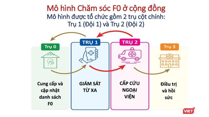 Điều trị COVID-19 từ xa: ĐH Y Dược TP.HCM chăm sóc F0 cách ly tại nhà có gì khác biệt? ảnh 1