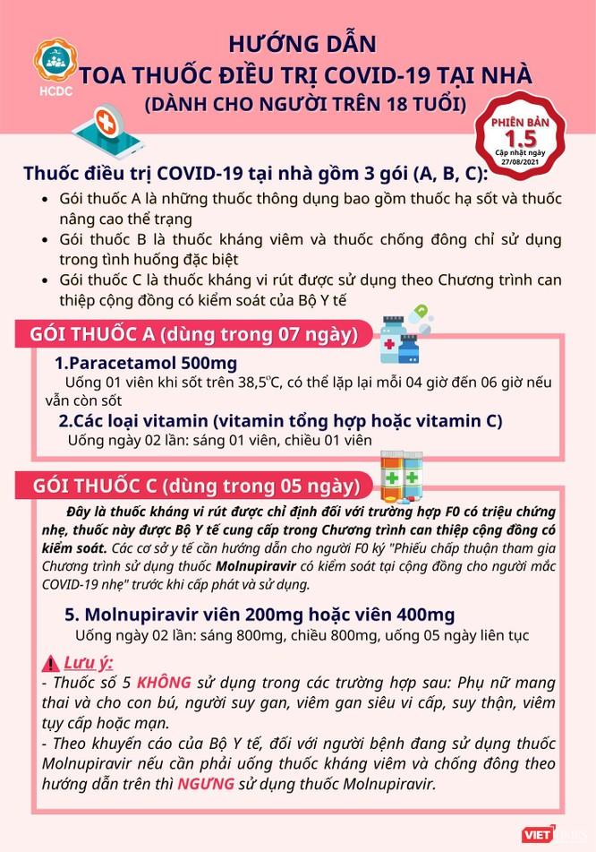 TP.HCM: Phát hiện 54.498 ca dương tính nhờ test nhanh COVID-19 ảnh 7