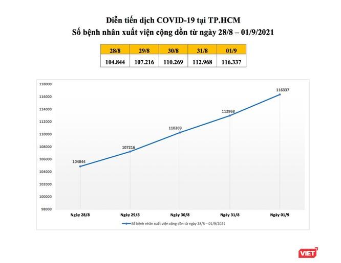 TP.HCM giảm số ca tử vong, động viên hàng trăm ngàn F0 khỏi bệnh tham gia chống dịch ảnh 1