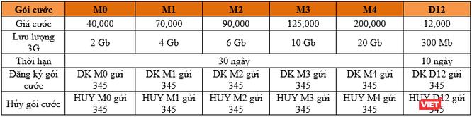Vietnamobile ra mắt gói cước 3G miễn phí vào ban đêm ảnh 1