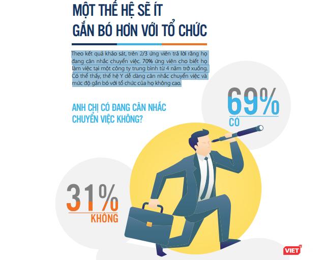 69% ứng viên thế hệ Y sẵn sàng nhảy việc trước tác động của CMCN 4.0 ảnh 1