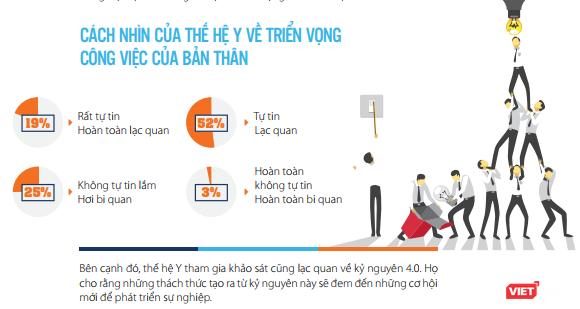 69% ứng viên thế hệ Y sẵn sàng nhảy việc trước tác động của CMCN 4.0 ảnh 2