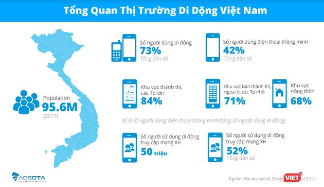 5 việc người Việt thường làm nhất khi cầm smartphone ảnh 2