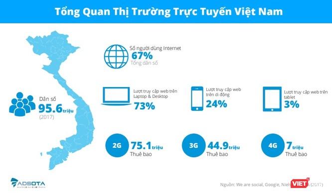 5 việc người Việt thường làm nhất khi cầm smartphone ảnh 1