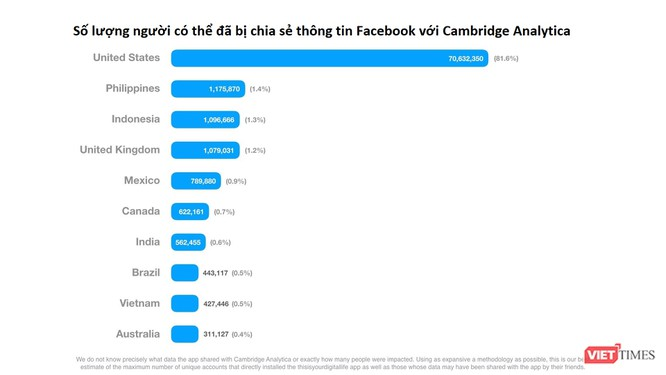 Facebook: Việt Nam đứng thứ 9 thế giới về số lượng tài khoản bị lộ thông tin - ảnh 1