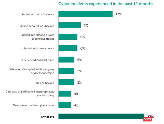 84% số người lớn tuổi đang bị đe dọa trực tuyến ảnh 2
