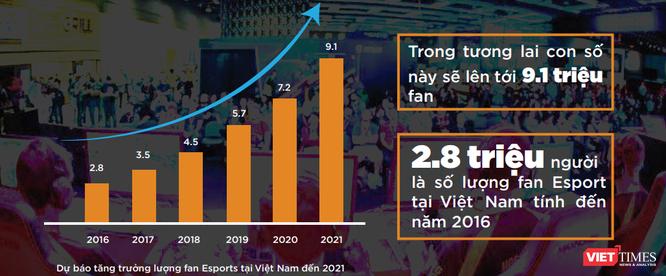 Sự bùng nổ của eSports đang dần thay đổi định kiến của xã hội ảnh 1