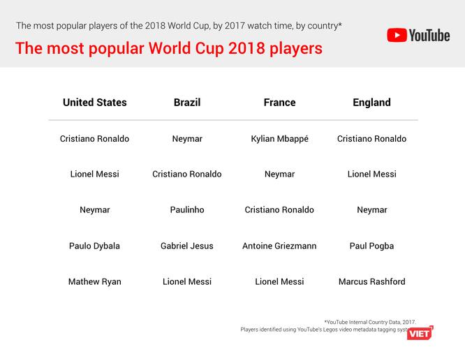"""Lionel Messi, Neymar, Cristiano Ronaldo được người Việt """"quan tâm"""" đặc biệt trên YouTube ảnh 2"""