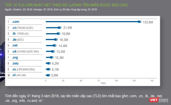 Top 10 tên miền .com có giá bán trung bình lên tới 533 ngàn USD ảnh 1