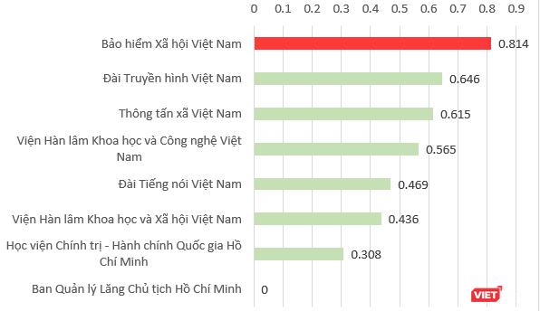 Công bố chỉ số xếp hạng ứng dụng Chính phủ Điện tử: Cả Hà Nội và TPHCM không có mặt trong top 3 ảnh 4