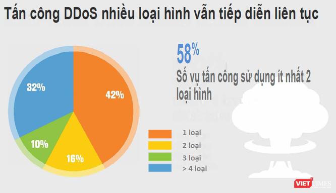 Gần 60% các cuộc tấn công mạng sử dụng đồng thời nhiều loại hình tấn công ảnh 2