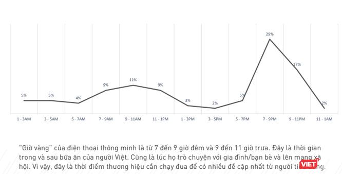 82% người Việt sẵn sàng cho đi thông tin cá nhân để đổi lại quà miễn phí ảnh 1