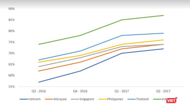 Doanh nghiệp Việt chi trả bao nhiêu cho quảng cáo trên điện thoại di động? ảnh 2