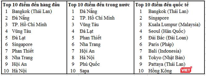 Những điểm đến hàng đầu của người Việt trong kỳ nghỉ Quốc khánh ảnh 1