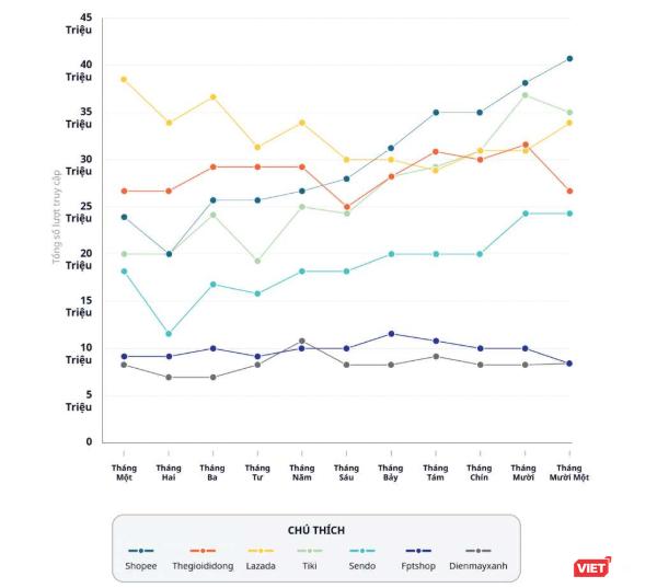 """5 sàn thương mại điện tử Việt thuộc Top 10 ASEAN đã """"chuyển mình"""" thế nào năm 2018? ảnh 1"""