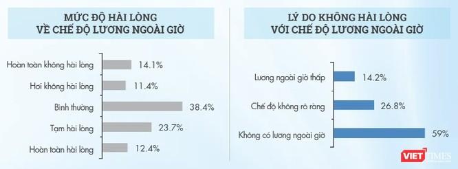 """VietnamWorks: Hơn nửa số nhân sự ngành CNTT bị """"quỵt"""" lương làm thêm ngoài giờ ảnh 2"""
