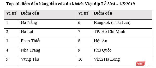 Nắng nóng, Singapore mất vị trí top 10 điểm đến yêu thích của người Việt ảnh 1