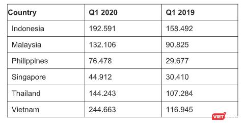 Số vụ tấn công lừa đảo vào SMB Q1 2020