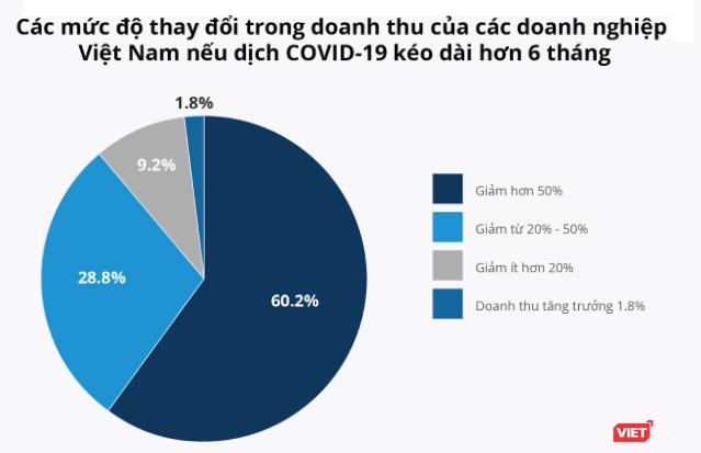 """Hơn nửa doanh nghiệp Việt """"bầm dập"""" do hiệu ứng Domino từ COVID-19 ảnh 2"""