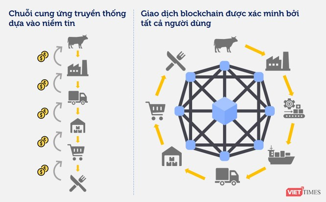 Cơ chế blockchain khiến việc cập nhật hay xóa giao dịch một cách trái phép trở nên gần như không thể.