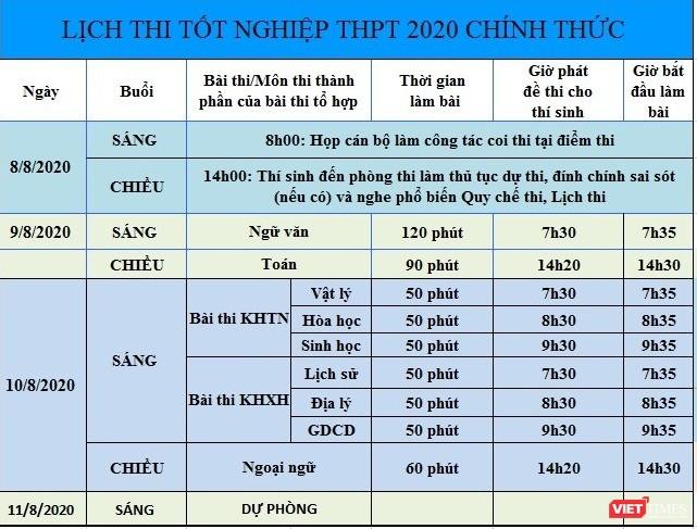 Có hoãn kỳ thi THPT năm 2020 vì COVID-19? ảnh 1