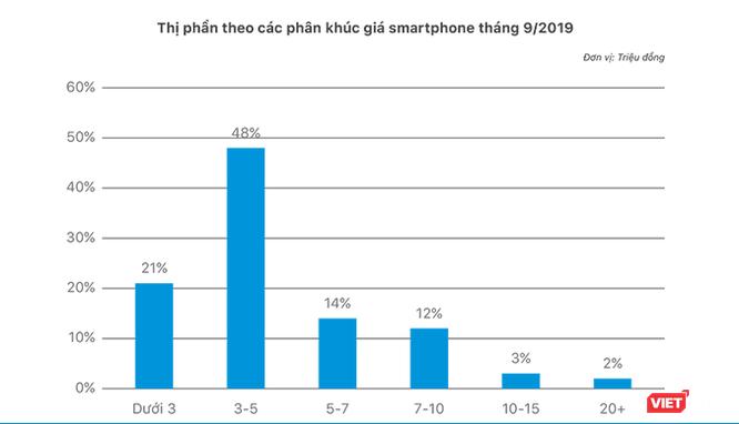 Người Việt mê smartphone giá rẻ, thích dùng hệ điều hành Android ảnh 1