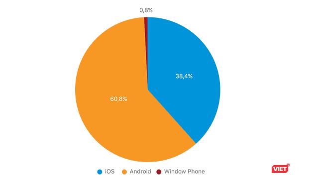 Người Việt mê smartphone giá rẻ, thích dùng hệ điều hành Android ảnh 2