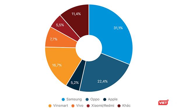 Người Việt mê smartphone giá rẻ, thích dùng hệ điều hành Android ảnh 3