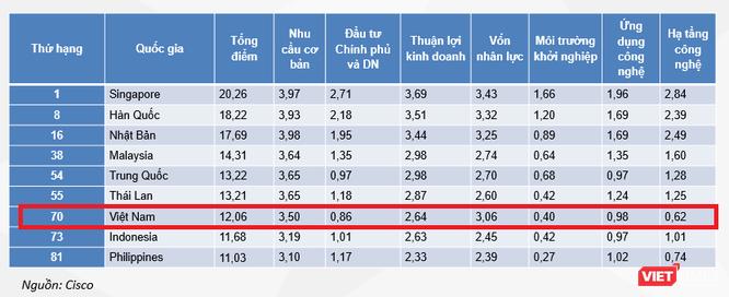GS.TS. Trần Thọ Đạt nêu 4 kịch bản phát triển kinh tế số ở Việt Nam ảnh 2