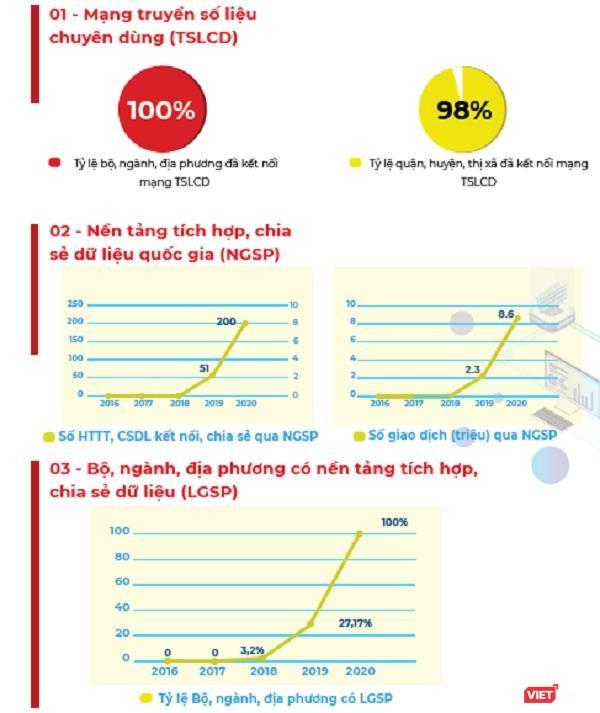 Infographic: Những thành phần cốt lõi của Chính phủ điện tử hình thành trong 5 năm qua ảnh 2
