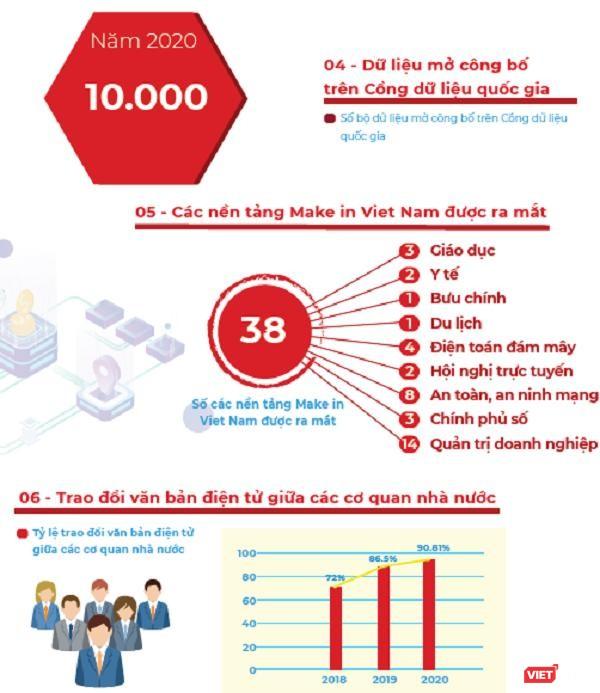 Infographic: Những thành phần cốt lõi của Chính phủ điện tử hình thành trong 5 năm qua ảnh 3
