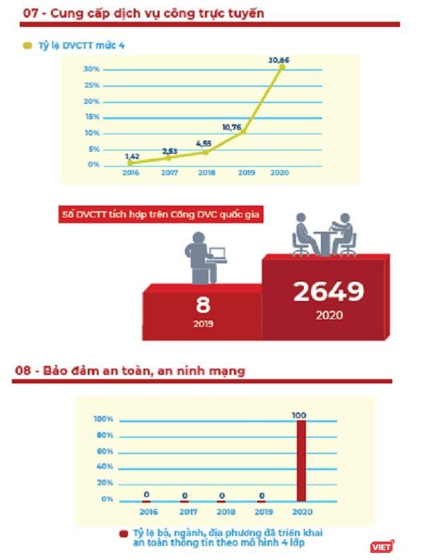 Infographic: Những thành phần cốt lõi của Chính phủ điện tử hình thành trong 5 năm qua ảnh 4
